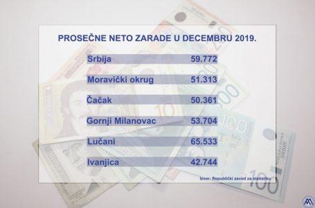 Prosečna zarada u MO u decembra iznosila 51.313 dinara