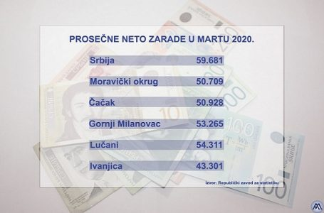 RSZ: Prosečna zarada u G. Milanovcu 53.265