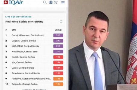 Kovačević o kvalitetu vazduha: Podaci sa aplikacija su priča usmerena protiv vlasti